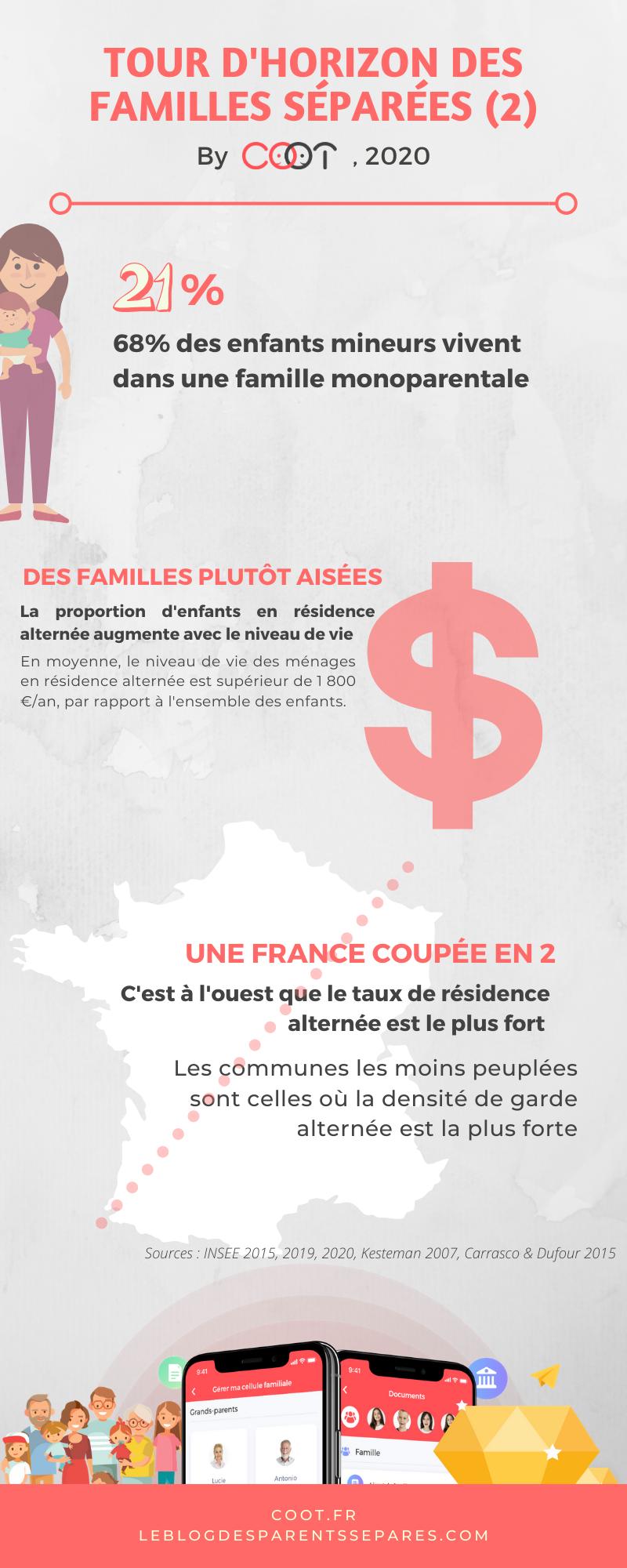 Tour d'horizon des familles séparées en France par COOT, 2020