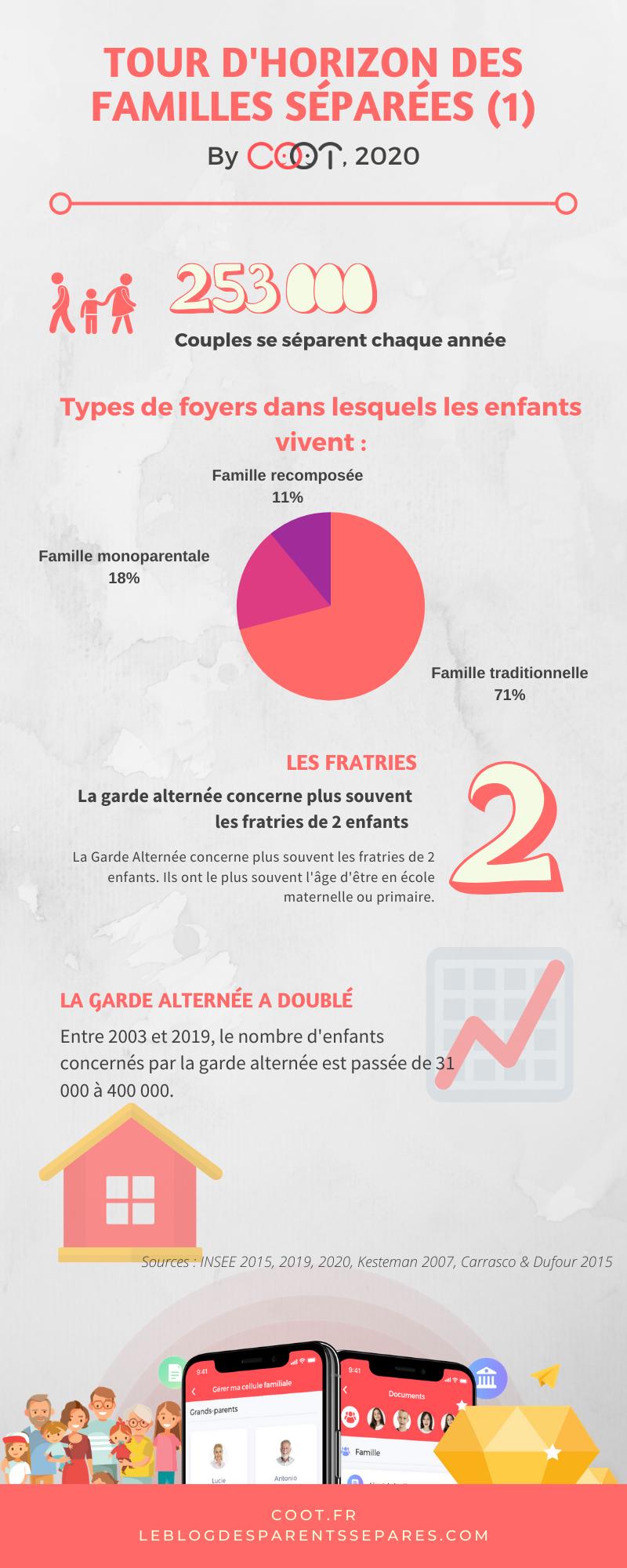 infographie coot familles séparées 2020